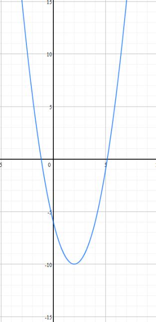 My Basin Function Graph