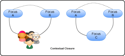 Contextual Closure