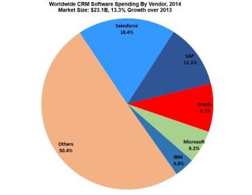 Worldwide-CRM-Markt-Share-by-Vendor