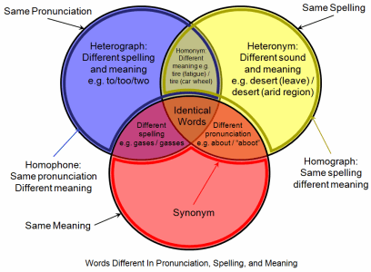 Linguistic Venn diagram