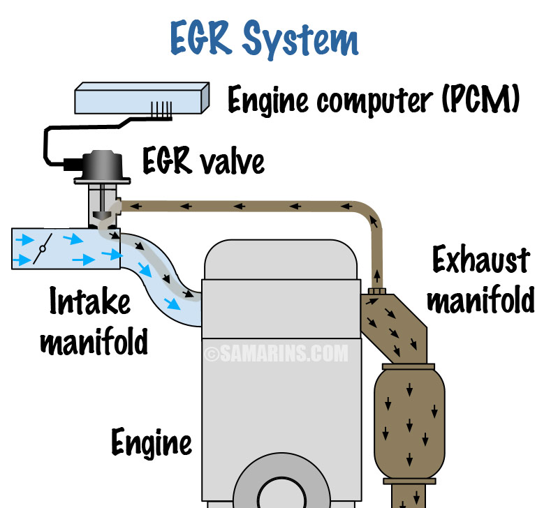 EGR valve problems, symptoms, testing, replacement