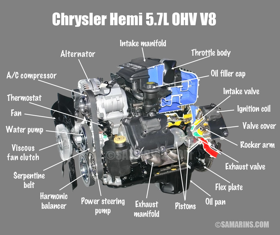 OHV, OHC, SOHC and DOHC engine design, animation, components