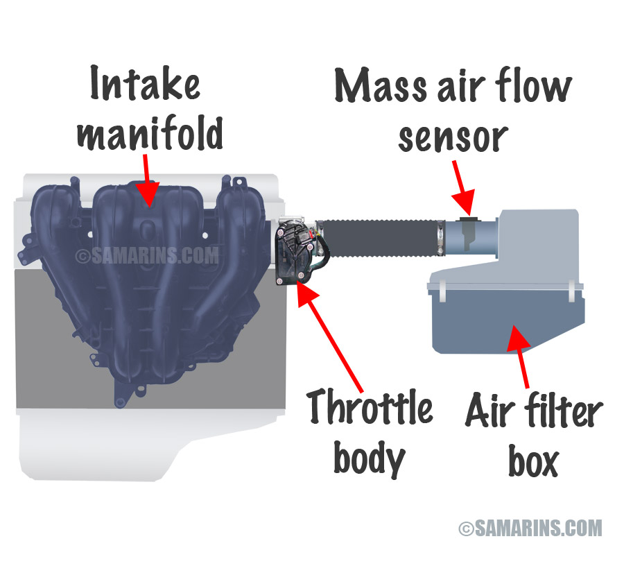 Mass Air flow Sensor (MAF) how it works, symptoms, problems, testing