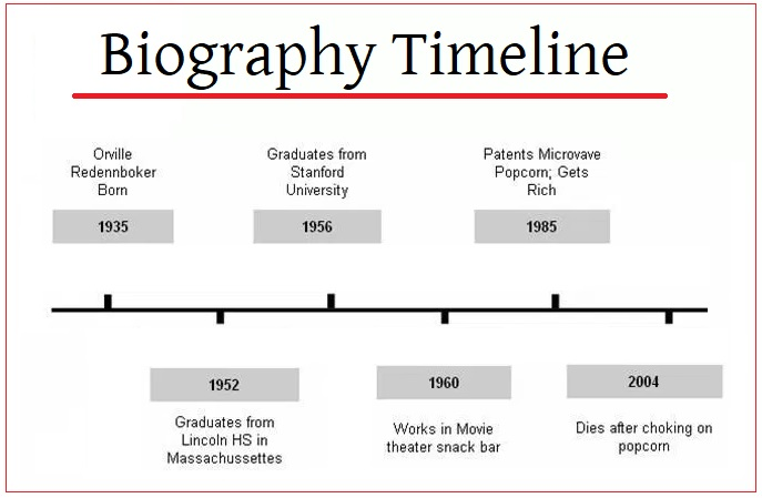 Biography Timeline Templates 4+ Free PDF, Excel  Word