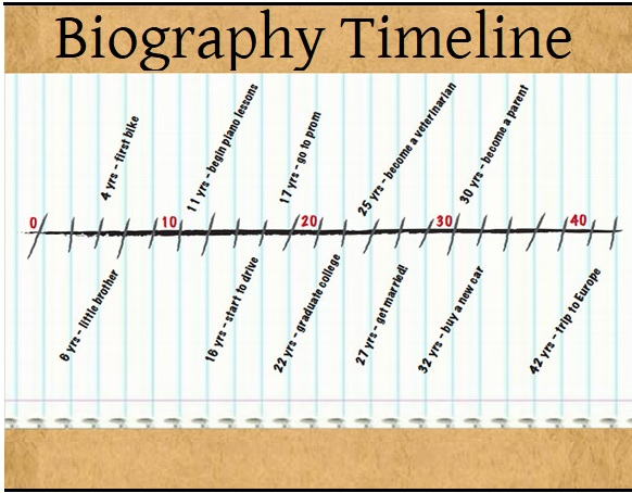 4+ Biography Timeline Templates Free Printable PDF, Excel  Word - Sample Biography Timeline