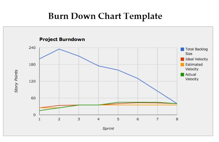 Burn Down Chart Templates 2+ Free Word  Excel Formats