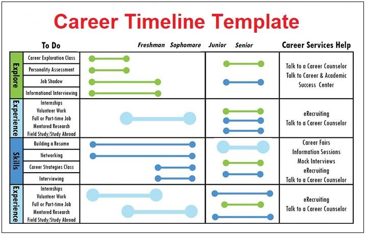 Career Timeline Templates 4+ Free PDF, Excel  Word