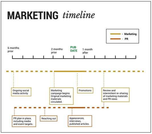 Marketing Timeline Templates 4+ Free PDF, Excel  Word - timeline sample