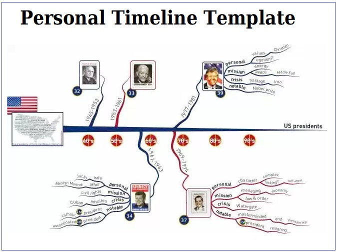 Personal Timeline Templates 4+ Free PDF, Excel  Word