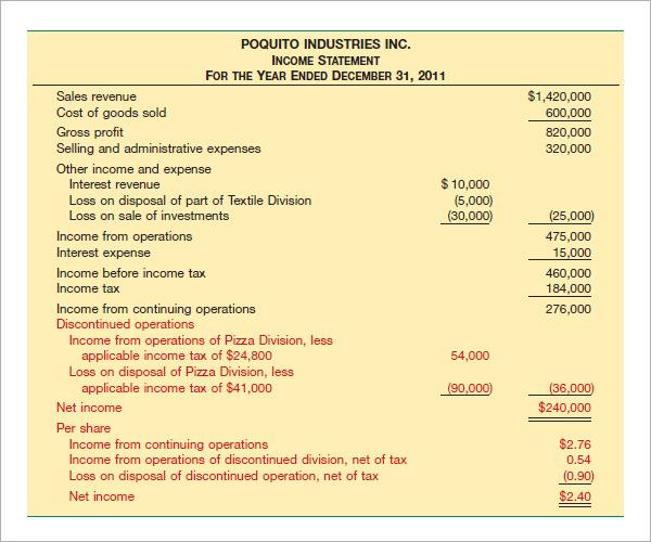 company financial statements sample - Vatozatozdevelopment