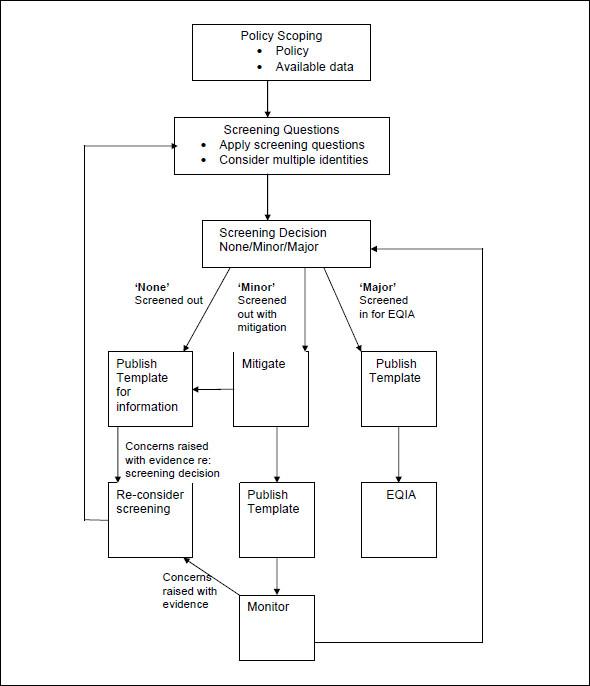 sample flow chart template word - flow chart template