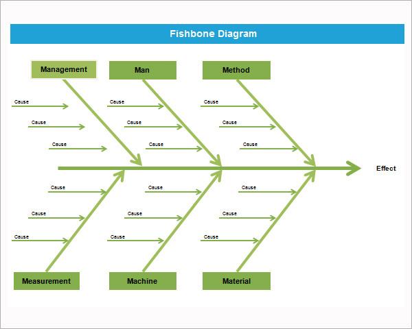 free fishbone diagram template - diagrams template