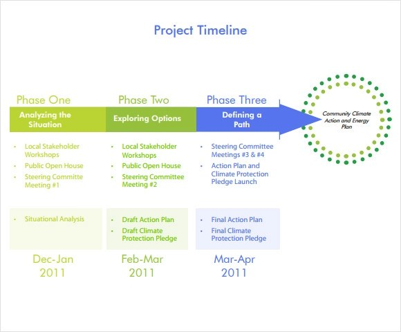 example project timeline template - timeline sample