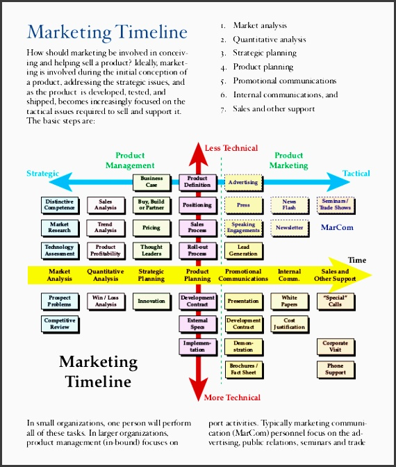 Advertising Plan Template Strategy And Brand Activation In A Retail - advertising timeline template