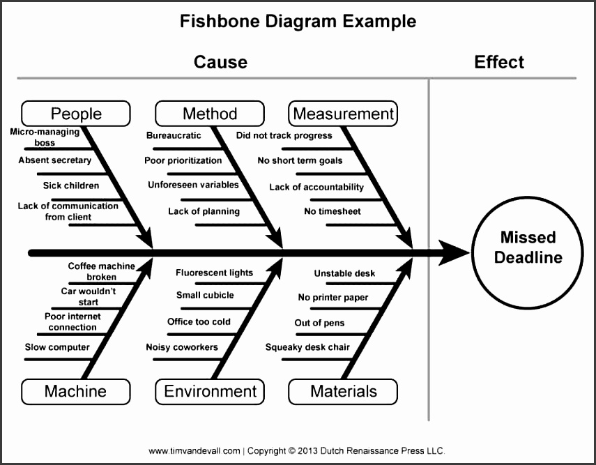 online process flow diagram template