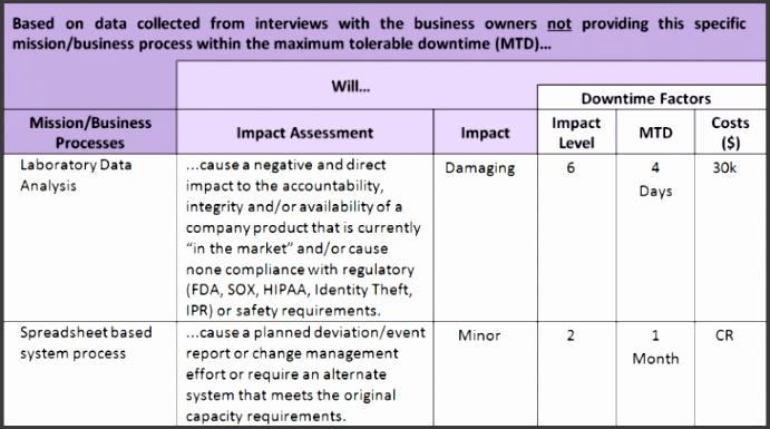 Business impact analysis template cvfreeo xls elegant business impact 8 business impact analysis report template sampletemplatess wajeb Images
