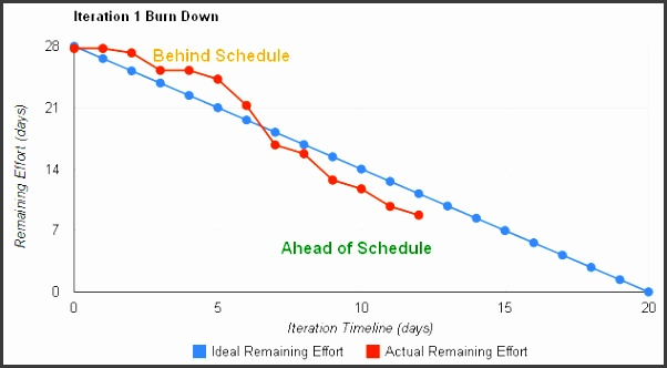 9 Scrum Burndown Chart Template - SampleTemplatess - SampleTemplatess