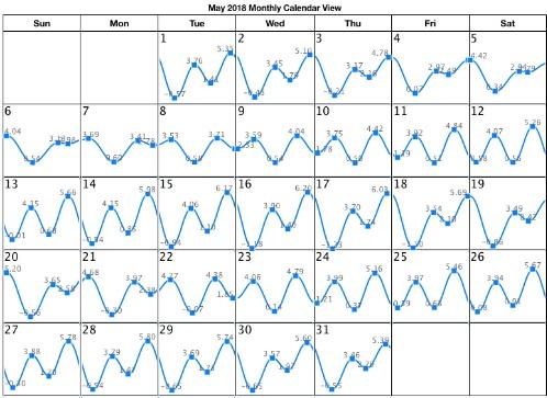 so cal tide chart - Aylaquiztrivia
