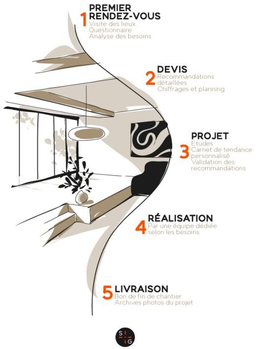 sandrine-gauquier-conseil-immobilier-decoration-infographie-signe