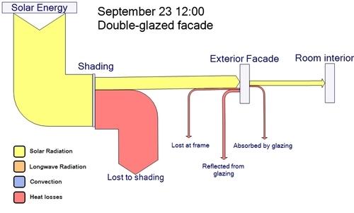 solar Sankey Diagrams