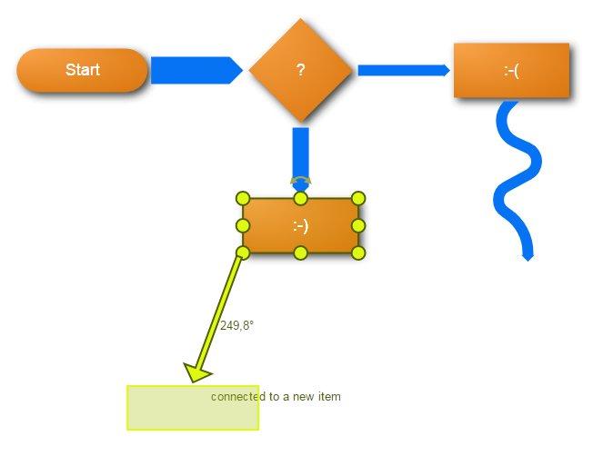 Webapp Sankey Flow Show - Make Sankey diagrams online