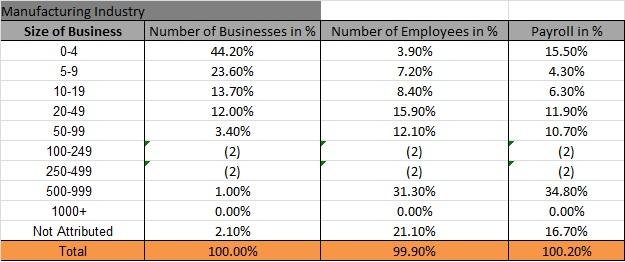 Manufacturing Emp Data  - Santa Cruz Area Chamber of Commerce