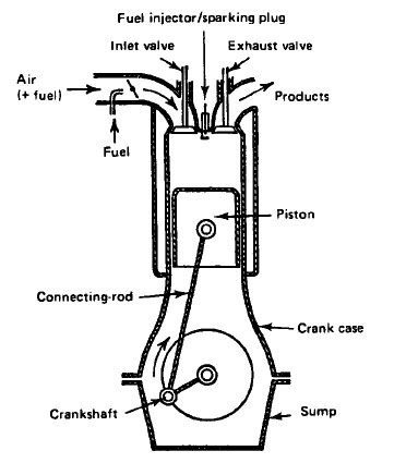 Four Stroke Combustion Engine Car Diagram Simple Wiring Diagram