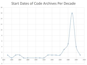 CodeArchives