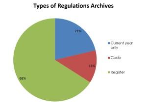 RegulationArchviesTypes