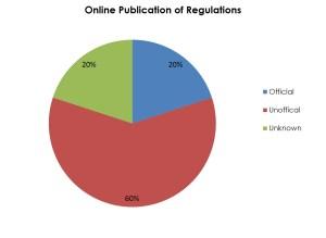 RegulationsOnline
