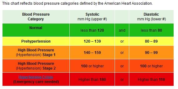 Blood Pressure Saratoga Health and Wellness Saratoga Springs Gym