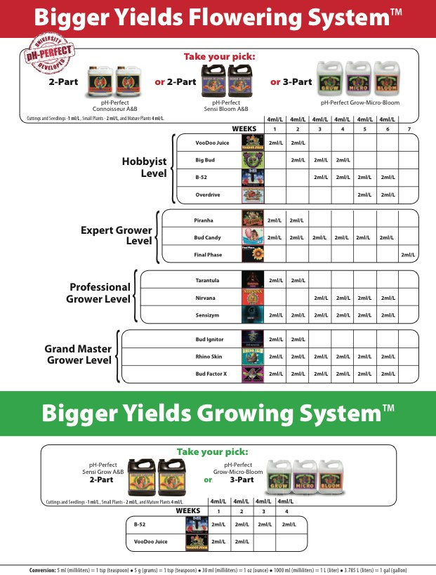Nutrient Charts - Saratoga Organics and Hydroponic Supply Store in NY