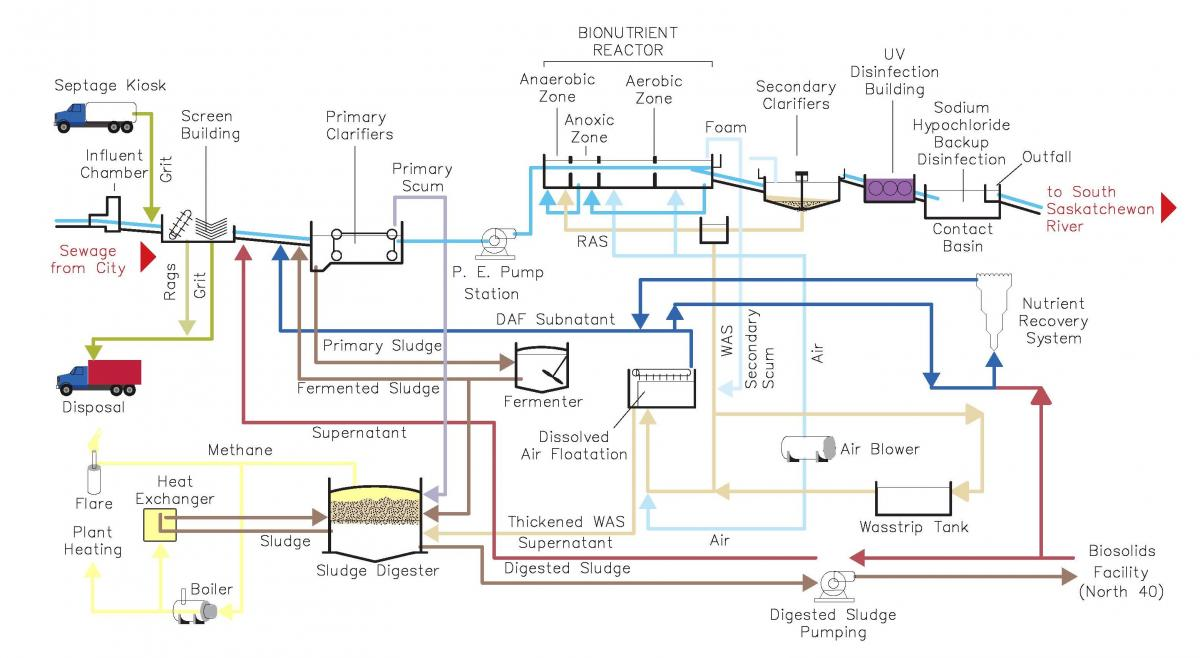 Process Flow Diagram Wastewater Treatment Plant Furnace Repair Saskatoon Ivoiregion Saskatoonca