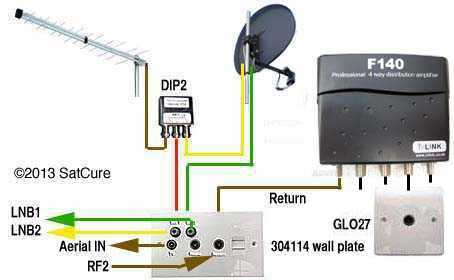How to combine aerials LNB into one cable?