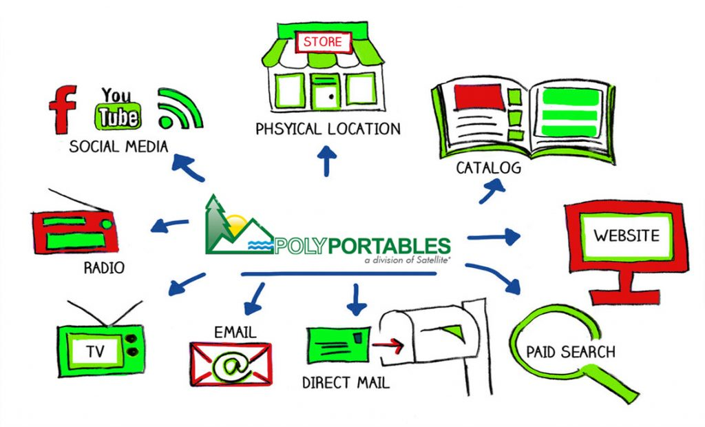Choosing the Right Marketing Channel - SatellitePolyPortables