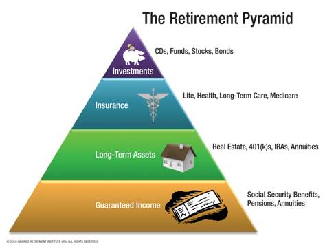 I want a good retirement plan Vision Board Pinterest - financial calculator