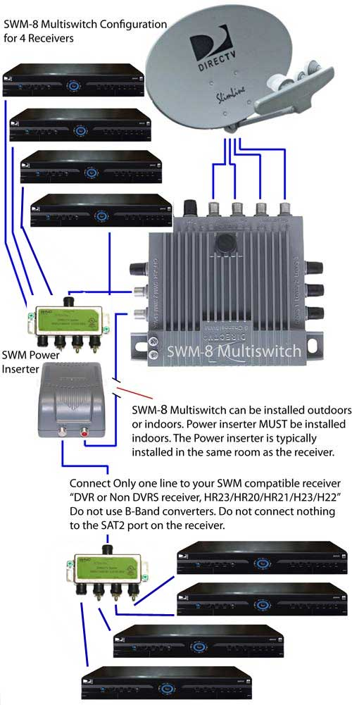 Wiring Your Home For Directv circuit diagram template