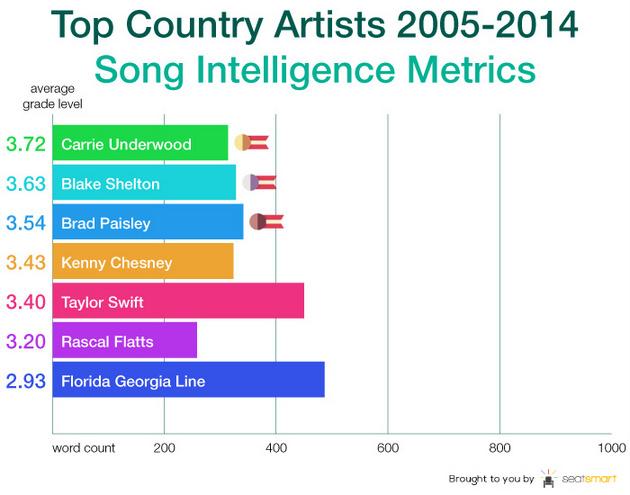 seat-smart-country-lyrics-chart \u2013 Saving Country Music