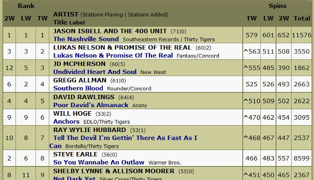 New Americana Radio Chart Hopes To Add More Transparency