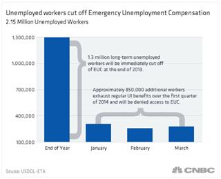 2014 unemployment benefits extension