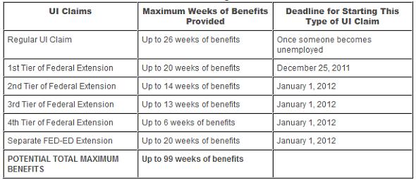 2012 unemployment insurance extenstions