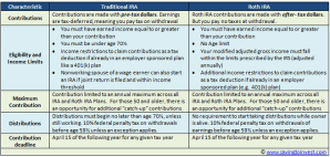 Traditional vs Roth IRA table