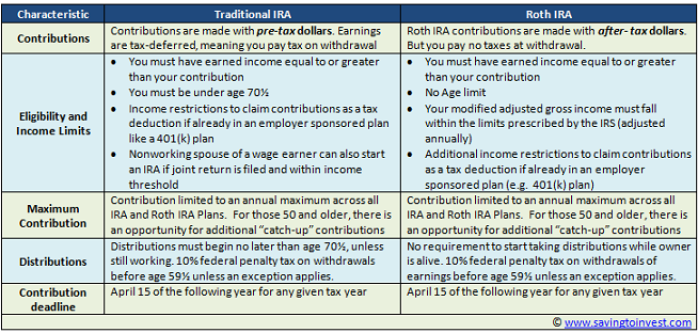 2016 Vs 2017 Traditional Ira Versus Roth Ira  Autos Post