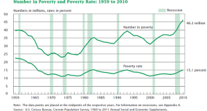 poverty rate trend