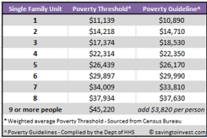 poverty table