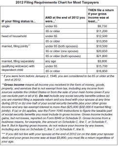 2012 tax filing requirements