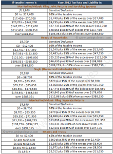 2012 Tax Brackets and Rates by Filing Status - Married, Single, Head of Household