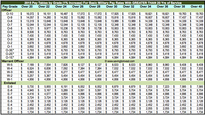 2015 Military Pay Chat (>20 yrs service)