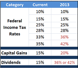 Potential 2013 Tax Rates