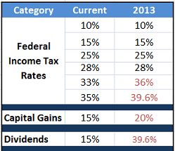2013 Tax Rates and Brackets, Standard Deduction and Personal Exemptions Updated in Federal IRS ...